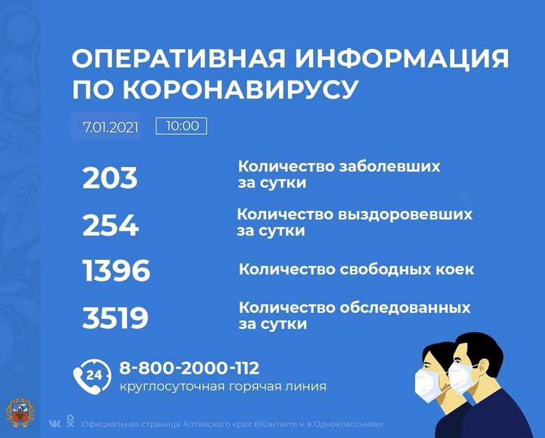 Коронавирус в Алтайском крае - ситуация на 7 января 2021