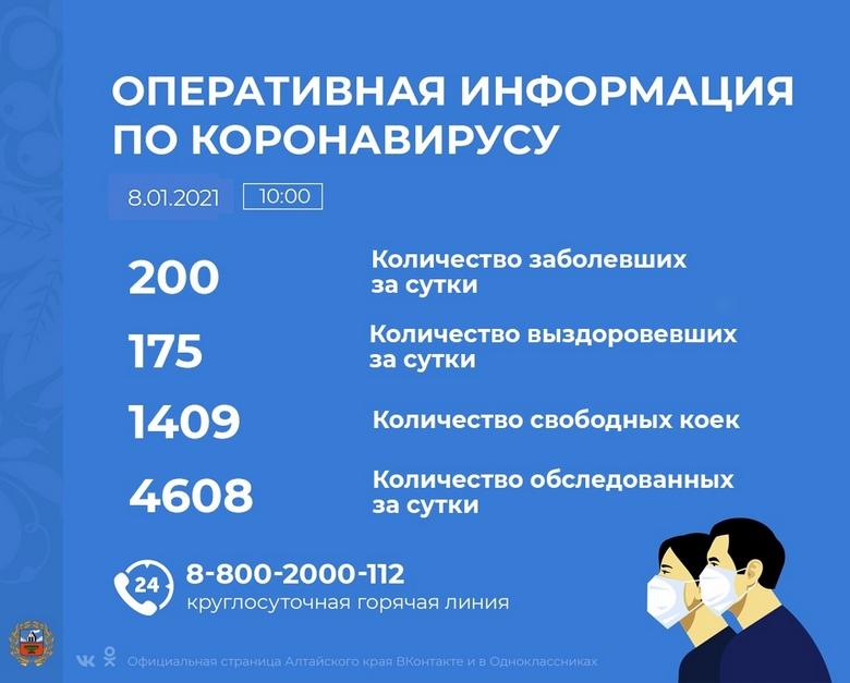 Коронавирус в Алтайском крае - ситуация на 8 января 2021