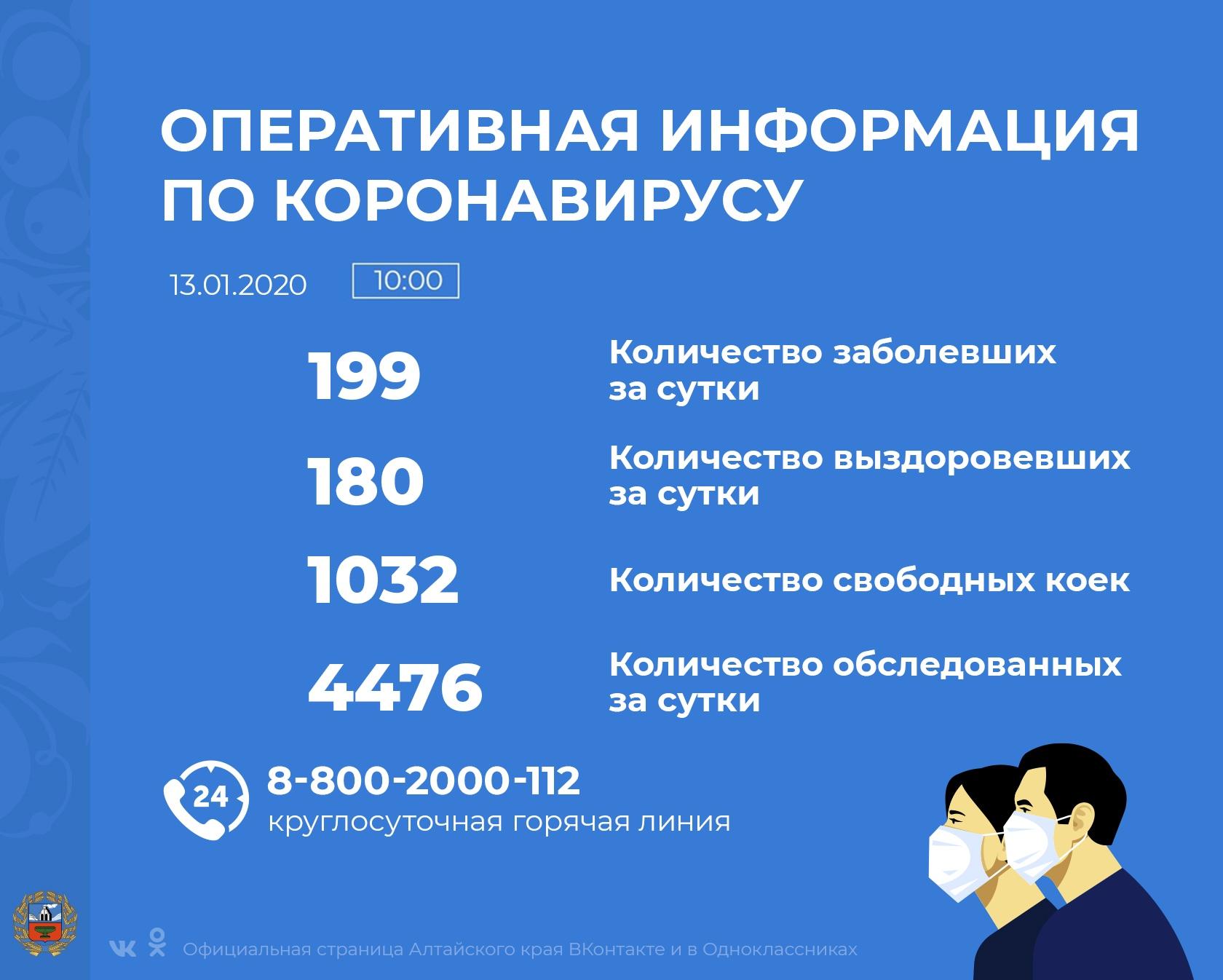 Коронавирус в Алтайском крае - ситуация на 13 января 2021