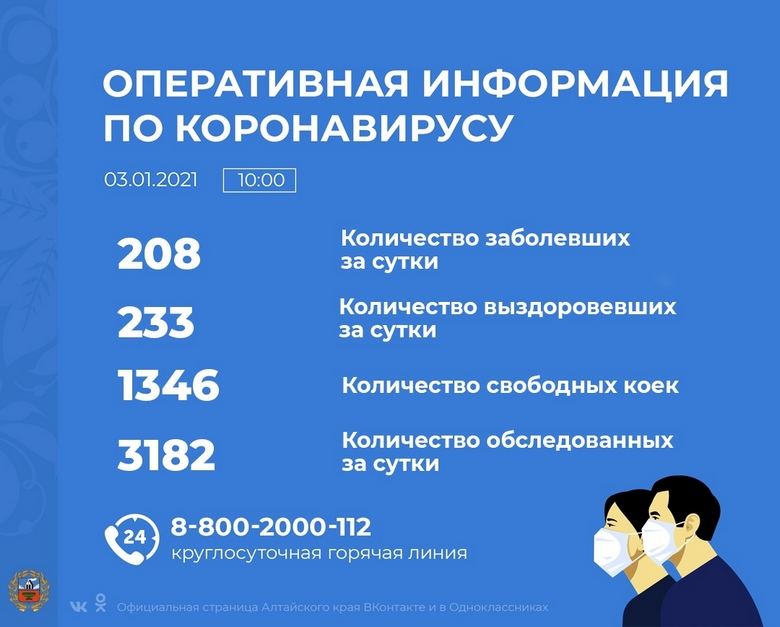 Коронавирус в Алтайском крае - ситуация на 3 января 2021