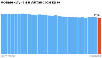 Коронавирус в Алтайском крае — ситуация на 18 января 2021