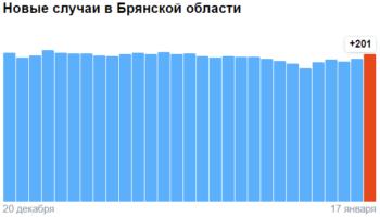 Коронавирус в Брянской области — ситуация на 18 января 2021