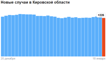 Коронавирус в Кировской области — ситуация на 18 января 2021