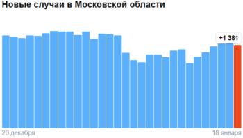 Коронавирус в Московской области — ситуация на 18 января 2021