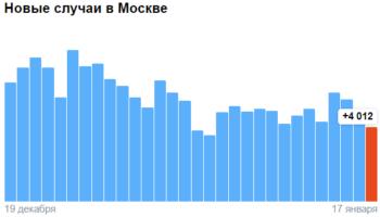 Коронавирус в Москве — ситуация на 17 января 2021