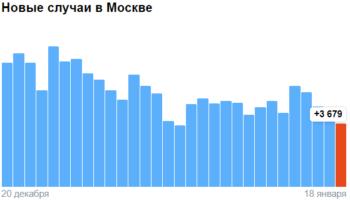 Коронавирус в Москве — ситуация на 18 января 2021