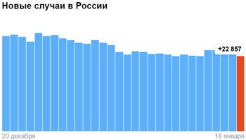Коронавирус в России — ситуация на 18 января 2021