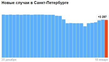 Коронавирус в Санкт-Петербурге — ситуация на 18 января 2021