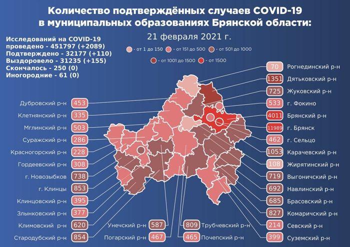 Коронавирус в Брянской области - ситуация на 21 февраля 2021