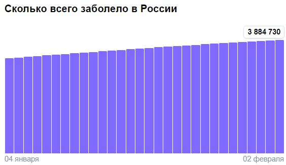 Коронавирус в России - ситуация на 2 февраля 2021