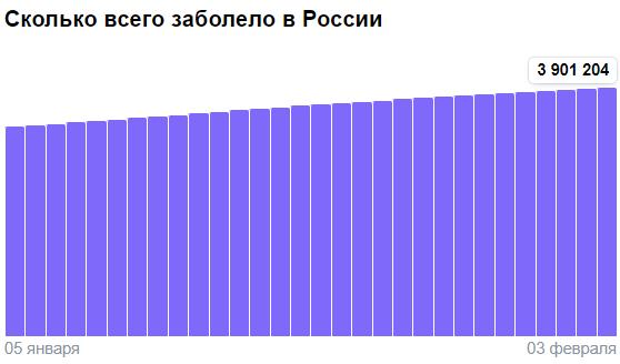 Коронавирус в России - ситуация на 3 февраля 2021