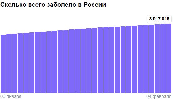 Коронавирус в России - ситуация на 4 февраля 2021