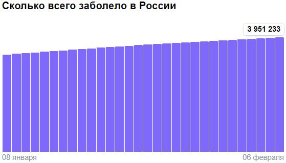 Коронавирус в России - ситуация на 6 февраля 2021