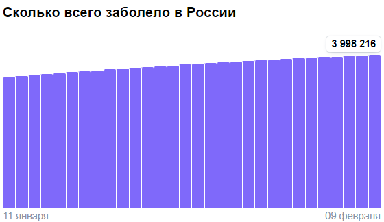 Коронавирус в России - ситуация на 9 февраля 2021