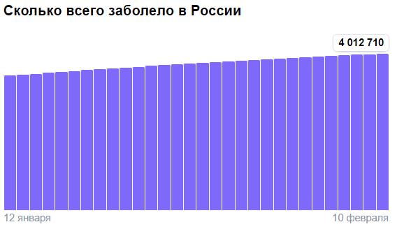 Коронавирус в России - ситуация на 10 февраля 2021