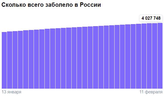 Коронавирус в России - ситуация на 11 февраля 2021