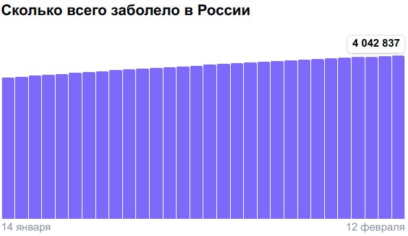 Коронавирус в России - ситуация на 12 февраля 2021