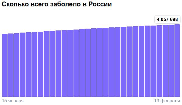 Коронавирус в России - ситуация на 13 февраля 2021