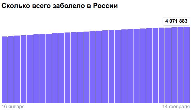Коронавирус в России - ситуация на 14 февраля 2021