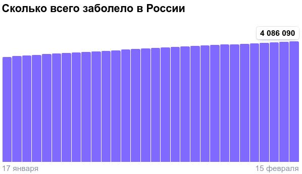 Коронавирус в России - ситуация на 15 февраля 2021