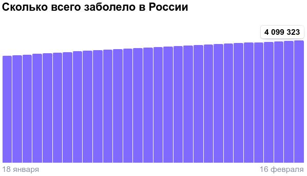Коронавирус в России - ситуация на 16 февраля 2021