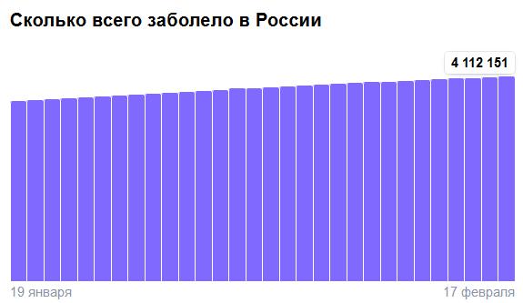 Коронавирус в России - ситуация на 17 февраля 2021