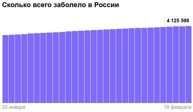 Коронавирус в России - ситуация на 18 февраля 2021