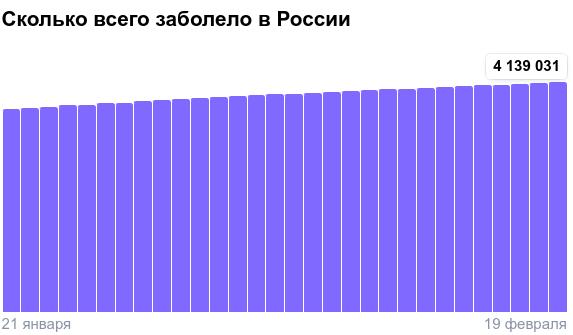 Коронавирус в России - ситуация на 19 февраля 2021