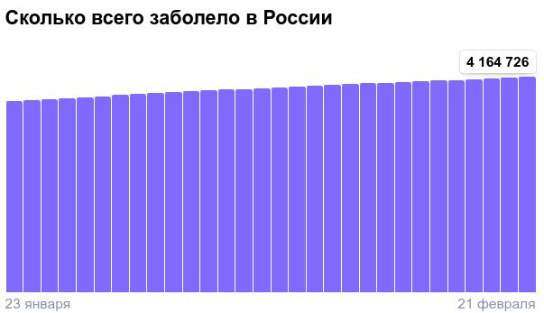 Коронавирус в России - ситуация на 21 февраля 2021