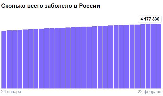 Коронавирус в России - ситуация на 22 февраля 2021