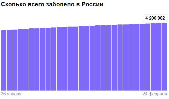 Коронавирус в России - ситуация на 24 февраля 2021