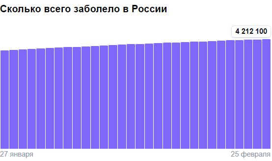 Коронавирус в России - ситуация на 25 февраля 2021