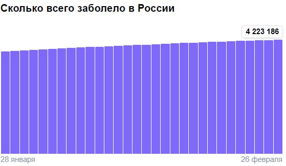 Коронавирус в России - ситуация на 26 февраля 2021