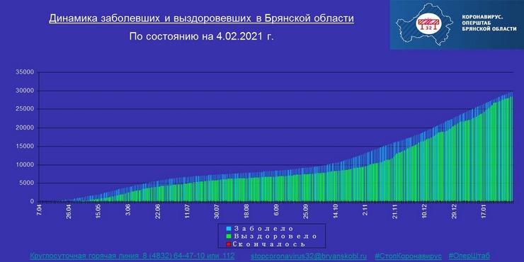 Коронавирус в Брянской области - ситуация на 4 февраля 2021