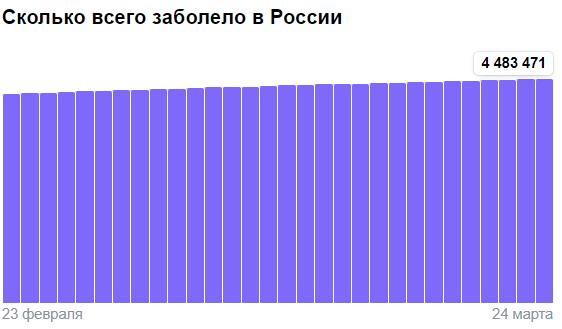 Коронавирус в России - ситуация на 24 марта 2021