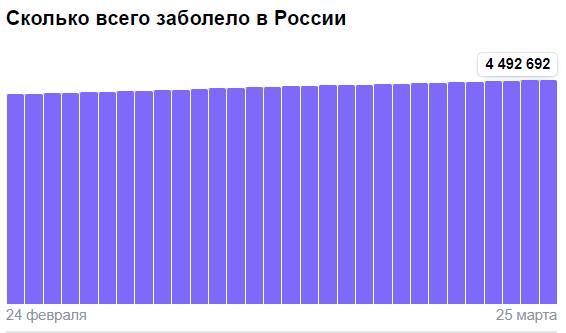 Коронавирус в России - ситуация на 25 марта 2021