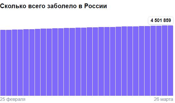 Коронавирус в России - ситуация на 26 марта 2021