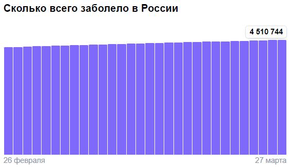 Коронавирус в России - ситуация на 27 марта 2021