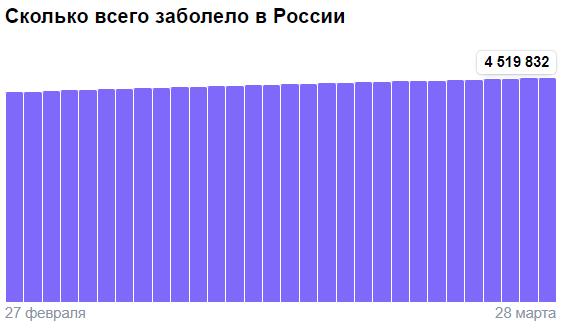 Коронавирус в России - ситуация на 28 марта 2021