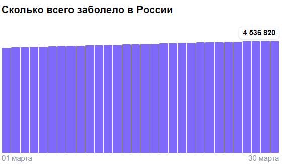 Коронавирус в России - ситуация на 30 марта 2021