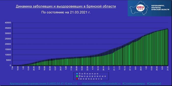 Коронавирус в Брянской области - ситуация на 21 марта 2021