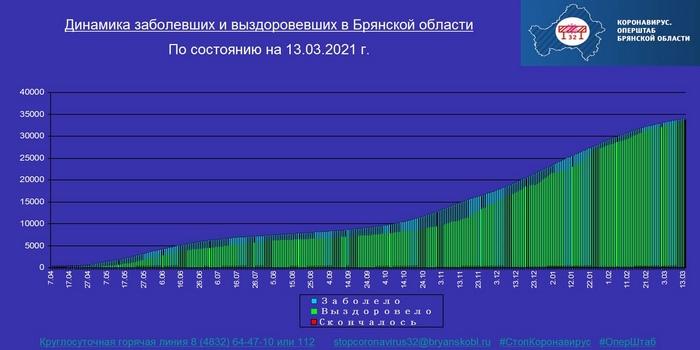 Коронавирус в Брянской области - ситуация на 13 марта 2021