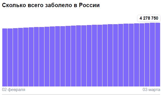 Коронавирус в России - ситуация на 3 марта 2021