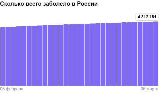Коронавирус в России - ситуация на 6 марта 2021