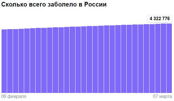 Коронавирус в России - ситуация на 7 марта 2021