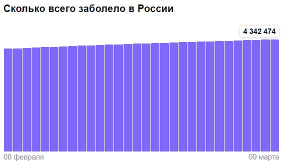Коронавирус в России - ситуация на 9 марта 2021