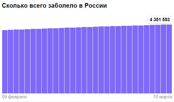 Коронавирус в России - ситуация на 10 марта 2021