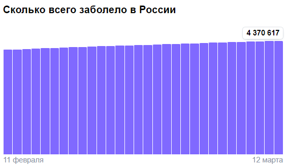 Коронавирус в России - ситуация на 12 марта 2021