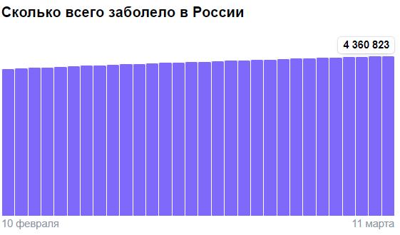 Коронавирус в России - ситуация на 11 марта 2021