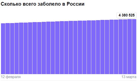 Коронавирус в России - ситуация на 13 марта 2021